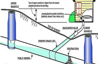 Why You Should Install A Backwater Valve In Hamilton